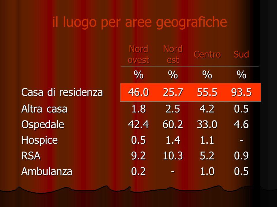 il luogo desiderato di decesso (dove vorrebbero morire i pazienti oncologici italiani) % (95% CI) Casa di residenza 91.5(90-93) Altra casa 2.0 2.0 (1 – 3) Ospedale 4.9 4.9 (4 – 7) Hospice 0.2 0.2 (0.1 – 1) RSA 1.4 1.4 (1 – 3) Ambulanza --