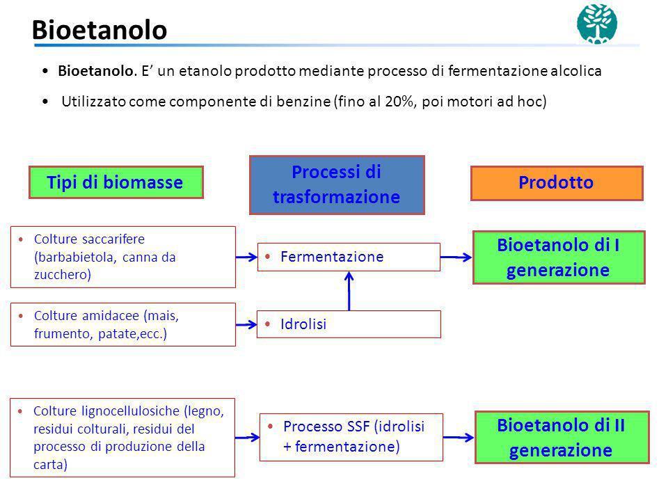 Colture saccarifere (barbabietola, canna da zucchero) Fermentazione Bioetanolo di I generazione Idrolisi Colture lignocellulosiche (legno, residui col