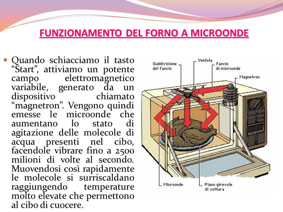 FUNZIONAMENTO DEL FORNO A MICROONDE Quando schiacciamo il tasto Start, attiviamo un potente campo elettromagnetico variabile, generato da un dispositi