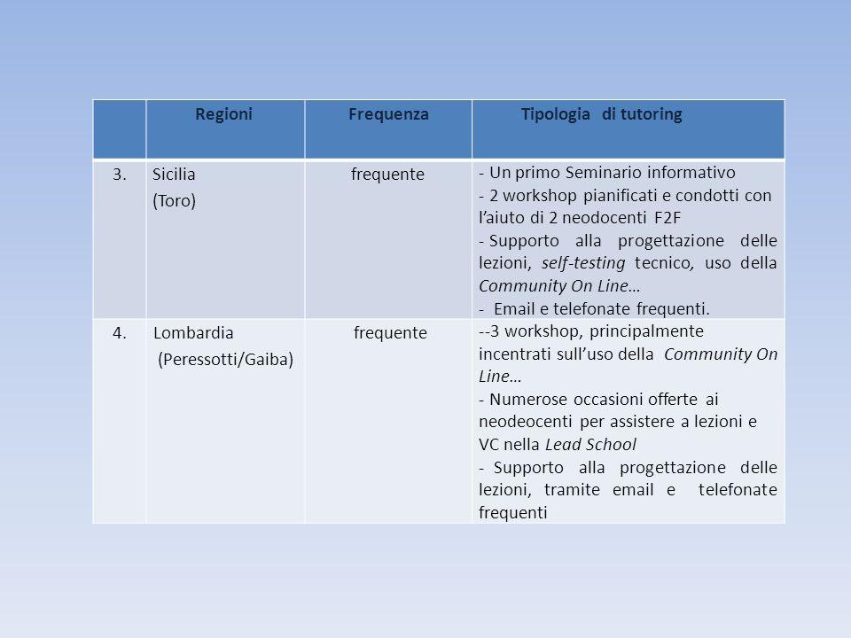 RegioniFrequenzaTipologia di tutoring 3. Sicilia (Toro) frequente - Un primo Seminario informativo - 2 workshop pianificati e condotti con laiuto di 2