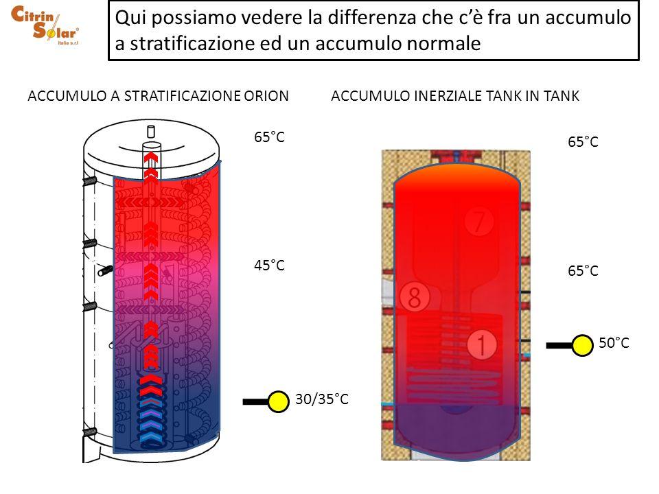 65°C 45°C 30/35°C 50°C ACCUMULO A STRATIFICAZIONE ORIONACCUMULO INERZIALE TANK IN TANK Qui possiamo vedere la differenza che cè fra un accumulo a stra