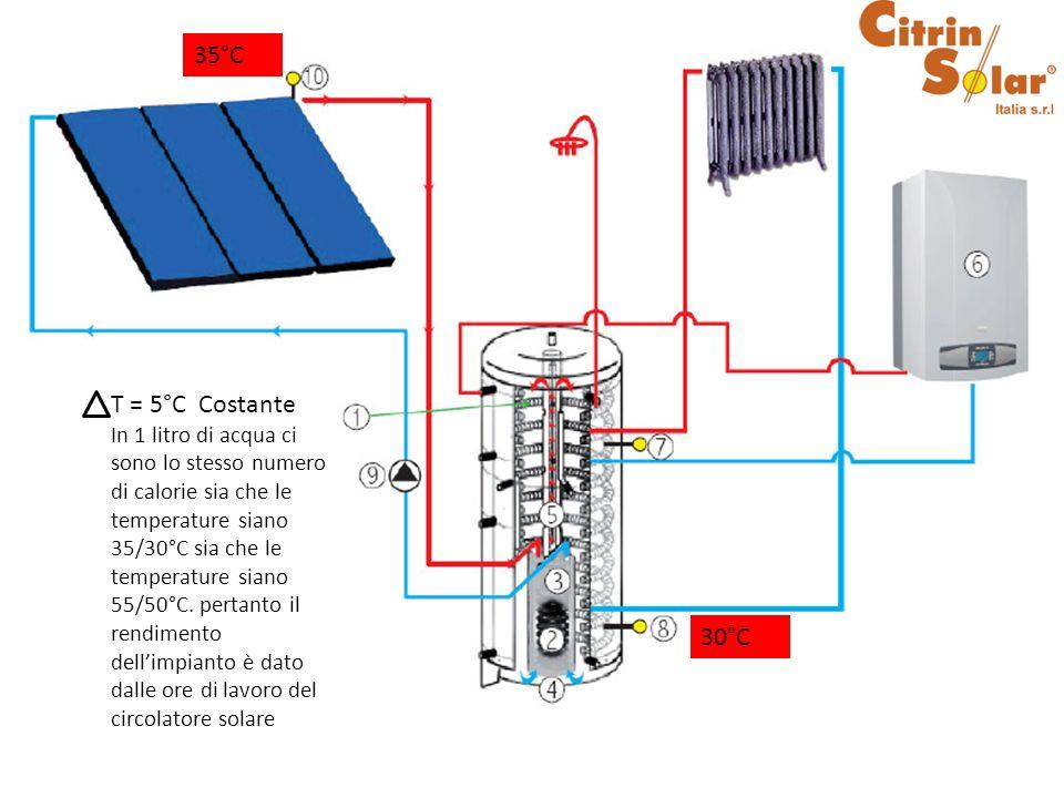 30°C 35°C Considerando quindi una temperatura bassa nella parte inferiore dellaccumulo possiamo far partire il circolatore del solare anche con basse temperature nel pannello.