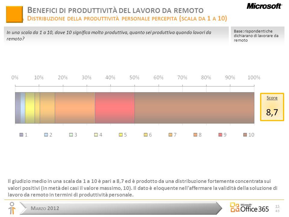 M ARZO 2012 15 43 B ENEFICI DI PRODUTTIVITÀ DEL LAVORO DA REMOTO D ALLA D ISTRIBUZIONE DELLA PRODUTTIVITÀ PERSONALE PERCEPITA ( SCALA DA 1 A 10) Il giudizio medio in una scala da 1 a 10 è pari a 8,7 ed è prodotto da una distribuzione fortemente concentrata sui valori positivi (in metà dei casi il valore massimo, 10).