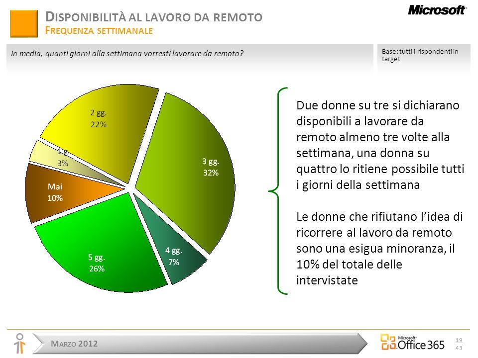 M ARZO 2012 19 43 D ISPONIBILITÀ AL LAVORO DA REMOTO F REQUENZA SETTIMANALE In media, quanti giorni alla settimana vorresti lavorare da remoto.