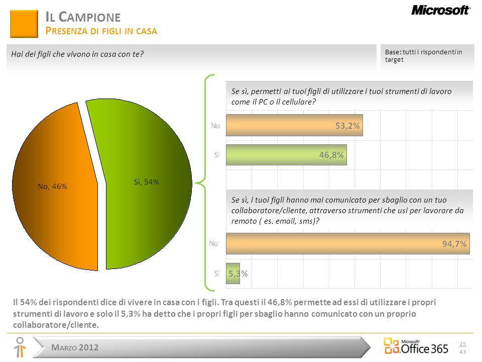 M ARZO 2012 25 43 I L C AMPIONE P RESENZA DI FIGLI IN CASA Il 54% dei rispondenti dice di vivere in casa con i figli.