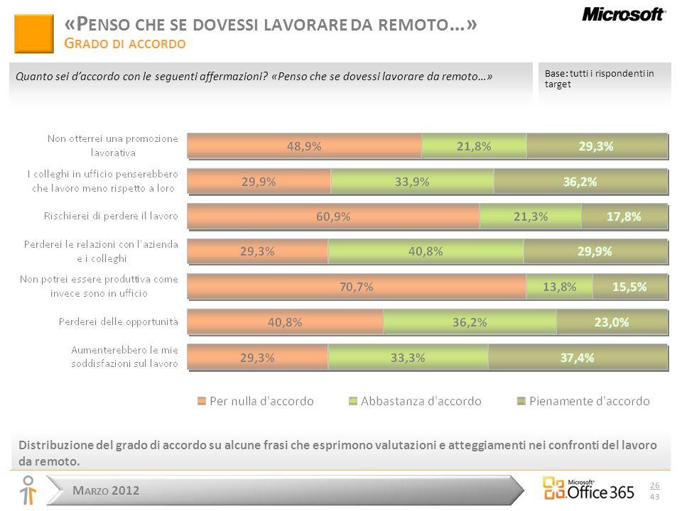 M ARZO 2012 26 43 Distribuzione del grado di accordo su alcune frasi che esprimono valutazioni e atteggiamenti nei confronti del lavoro da remoto.