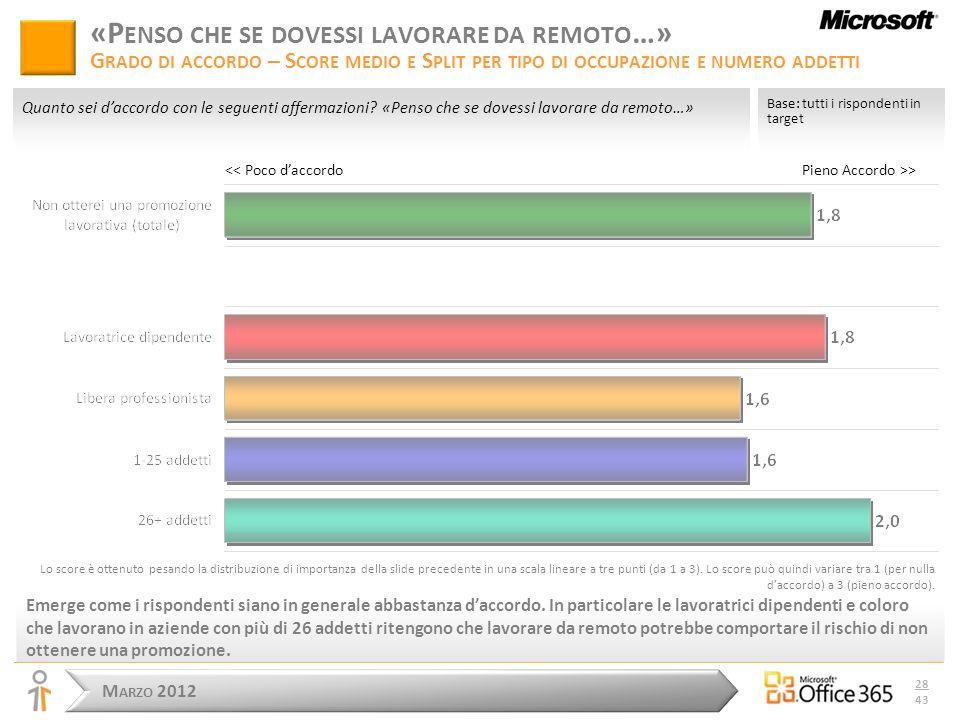 M ARZO 2012 28 43 Pieno Accordo >> Base: tutti i rispondenti in target Quanto sei daccordo con le seguenti affermazioni.