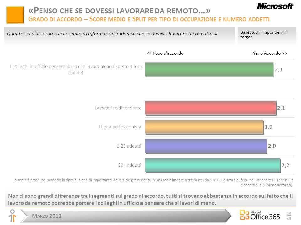 M ARZO 2012 29 43 Pieno Accordo >> Base: tutti i rispondenti in target Quanto sei daccordo con le seguenti affermazioni.