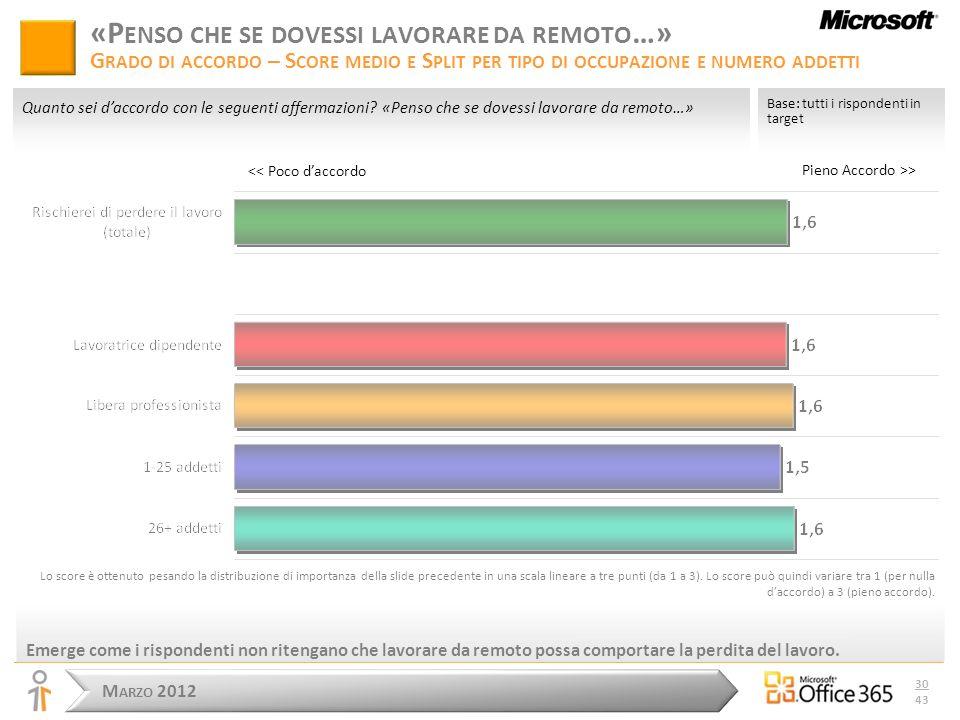 M ARZO 2012 30 43 Pieno Accordo >> Base: tutti i rispondenti in target Quanto sei daccordo con le seguenti affermazioni.