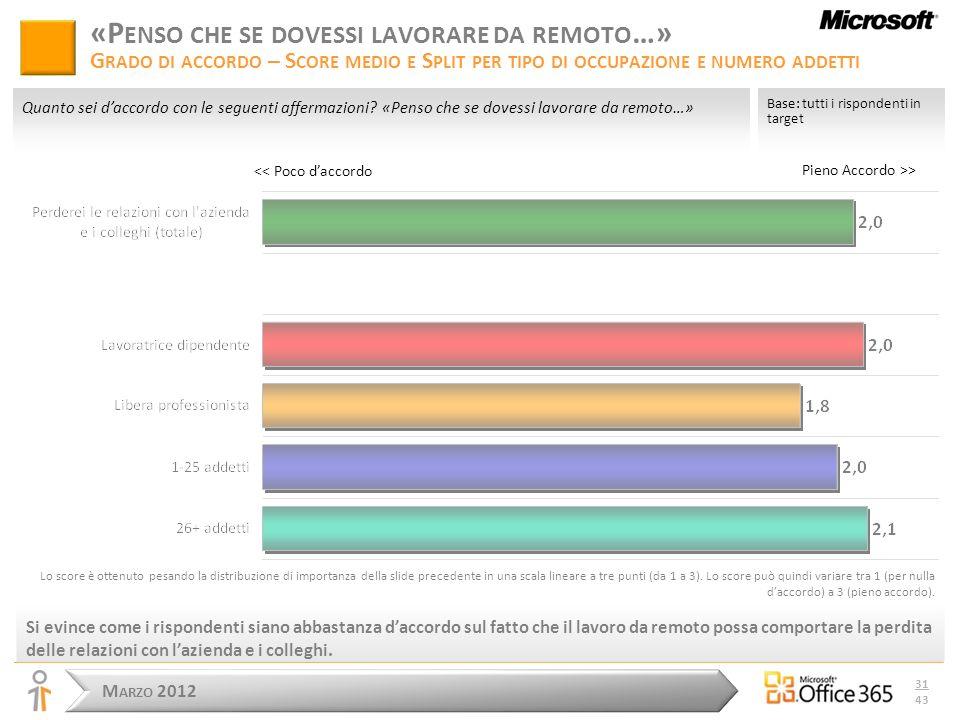 M ARZO 2012 31 43 Pieno Accordo >> Base: tutti i rispondenti in target Quanto sei daccordo con le seguenti affermazioni.