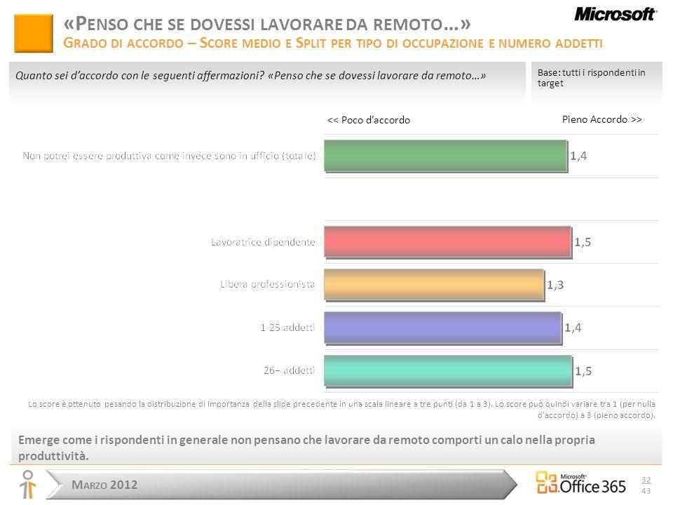 M ARZO 2012 32 43 Pieno Accordo >> Base: tutti i rispondenti in target Quanto sei daccordo con le seguenti affermazioni.