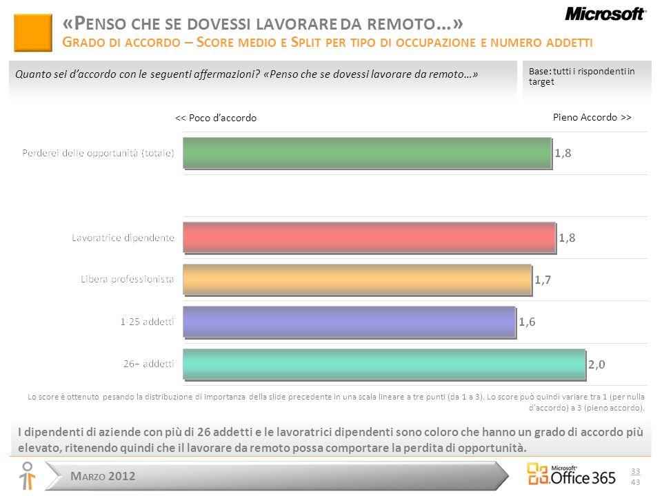 M ARZO 2012 33 43 Pieno Accordo >> Base: tutti i rispondenti in target Quanto sei daccordo con le seguenti affermazioni.