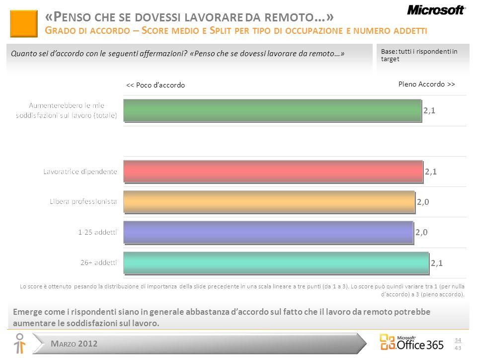 M ARZO 2012 34 43 << Poco daccordo Pieno Accordo >> Base: tutti i rispondenti in target Quanto sei daccordo con le seguenti affermazioni.