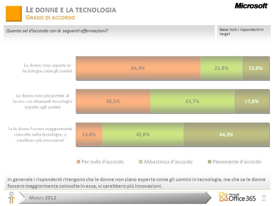 M ARZO 2012 35 43 In generale i rispondenti ritengono che le donne non siano esperte come gli uomini in tecnologia, ma che se le donne fossero maggiormente coinvolte in essa, vi sarebbero più innovazioni.