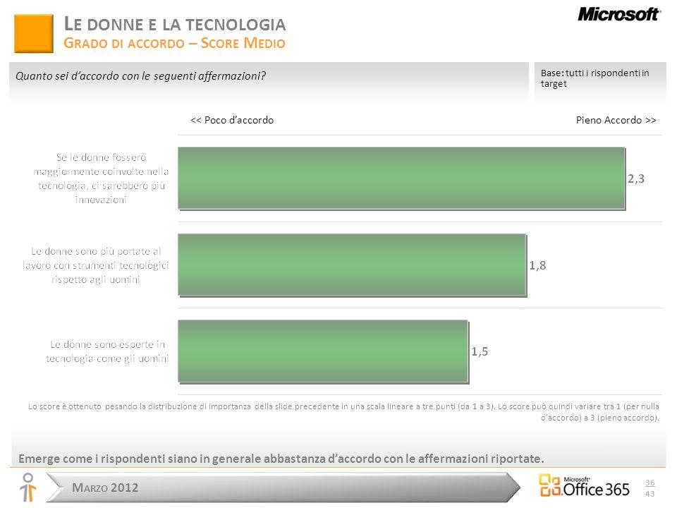M ARZO 2012 36 43 Emerge come i rispondenti siano in generale abbastanza daccordo con le affermazioni riportate.