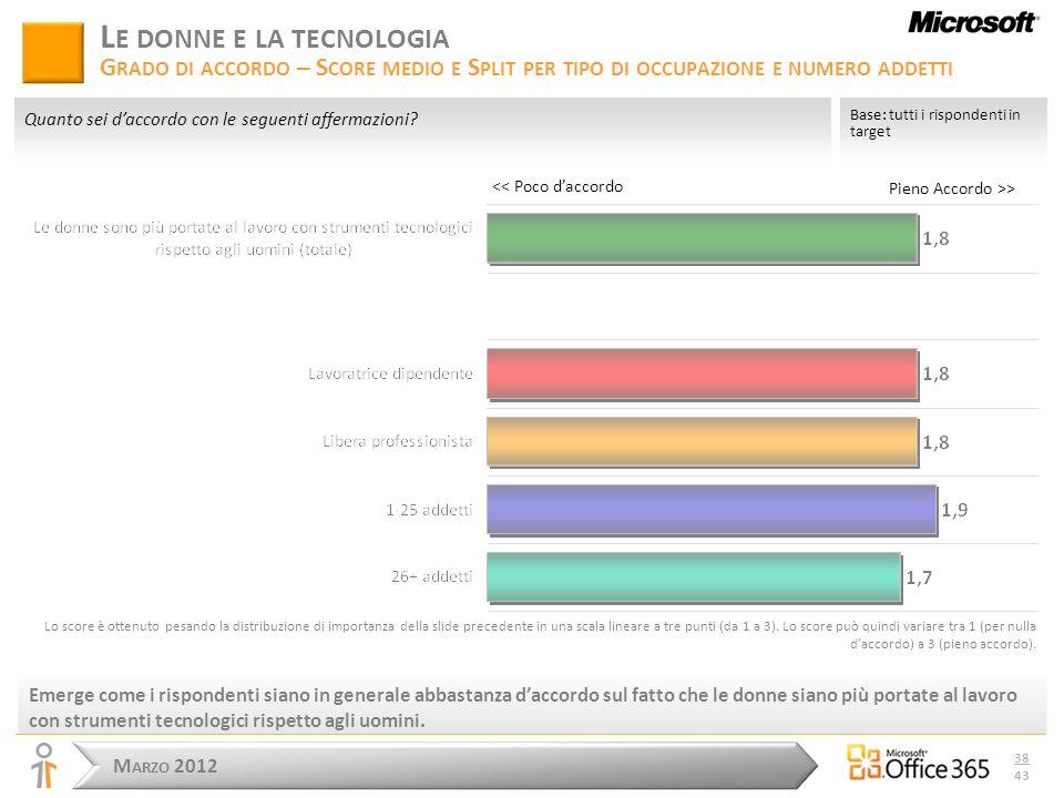 M ARZO 2012 38 43 Pieno Accordo >> L E DONNE E LA TECNOLOGIA G RADO DI ACCORDO – S CORE MEDIO E S PLIT PER TIPO DI OCCUPAZIONE E NUMERO ADDETTI Emerge come i rispondenti siano in generale abbastanza daccordo sul fatto che le donne siano più portate al lavoro con strumenti tecnologici rispetto agli uomini.