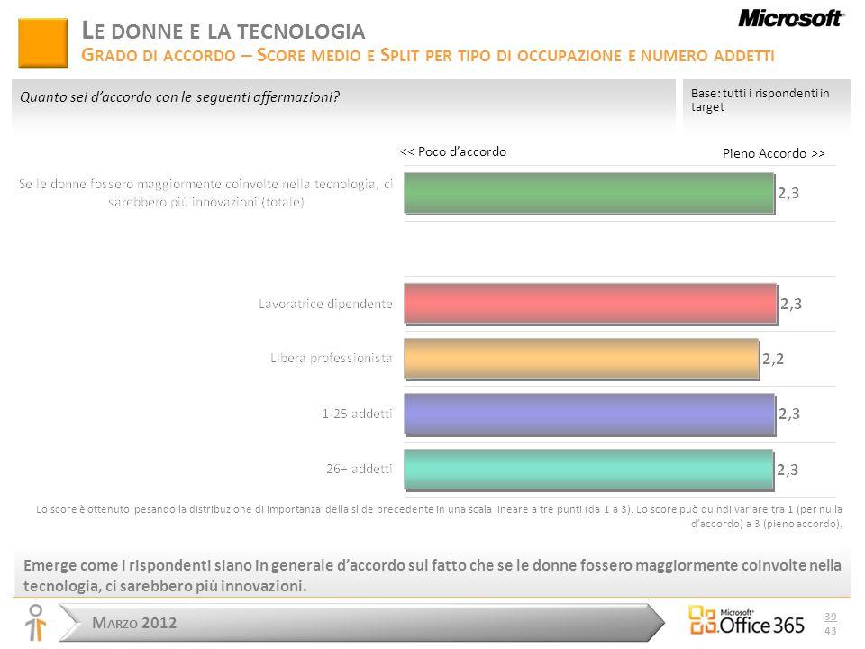 M ARZO 2012 39 43 Pieno Accordo >> L E DONNE E LA TECNOLOGIA G RADO DI ACCORDO – S CORE MEDIO E S PLIT PER TIPO DI OCCUPAZIONE E NUMERO ADDETTI Emerge come i rispondenti siano in generale daccordo sul fatto che se le donne fossero maggiormente coinvolte nella tecnologia, ci sarebbero più innovazioni.