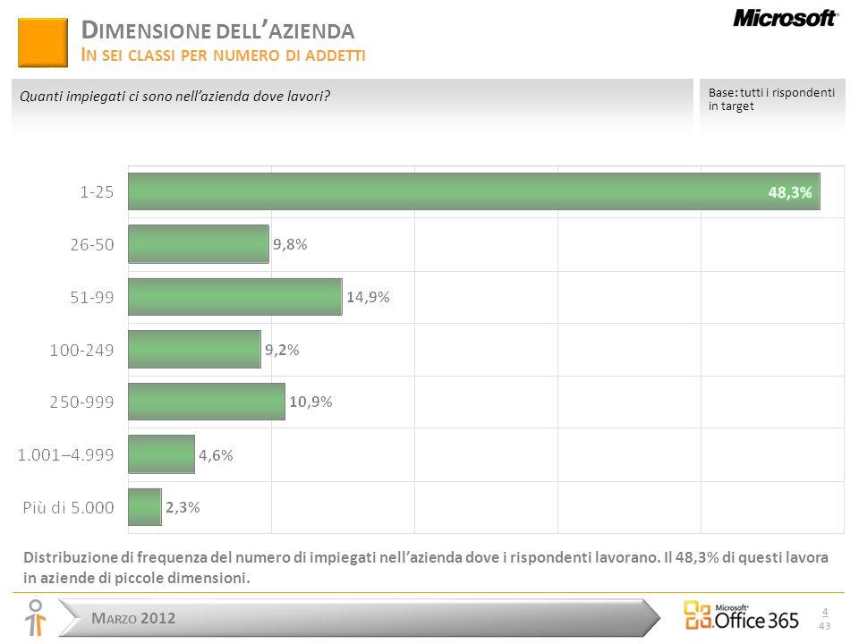 M ARZO 2012 4 43 D IMENSIONE DELL AZIENDA I N SEI CLASSI PER NUMERO DI ADDETTI Distribuzione di frequenza del numero di impiegati nellazienda dove i rispondenti lavorano.