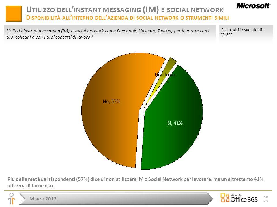 M ARZO 2012 40 43 U TILIZZO DELL INSTANT MESSAGING (IM) E SOCIAL NETWORK D ISPONIBILITÀ ALL INTERNO DELL AZIENDA DI SOCIAL NETWORK O STRUMENTI SIMILI Più della metà dei rispondenti (57%) dice di non utilizzare IM o Social Network per lavorare, ma un altrettanto 41% afferma di farne uso.