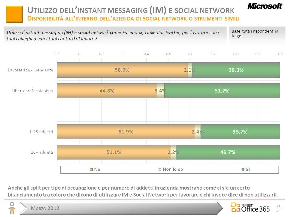 M ARZO 2012 41 43 U TILIZZO DELL INSTANT MESSAGING (IM) E SOCIAL NETWORK D ISPONIBILITÀ ALL INTERNO DELL AZIENDA DI SOCIAL NETWORK O STRUMENTI SIMILI Anche gli split per tipo di occupazione e per numero di addetti in azienda mostrano come ci sia un certo bilanciamento tra coloro che dicono di utilizzare IM e Social Network per lavorare e chi invece dice di non utilizzarli.