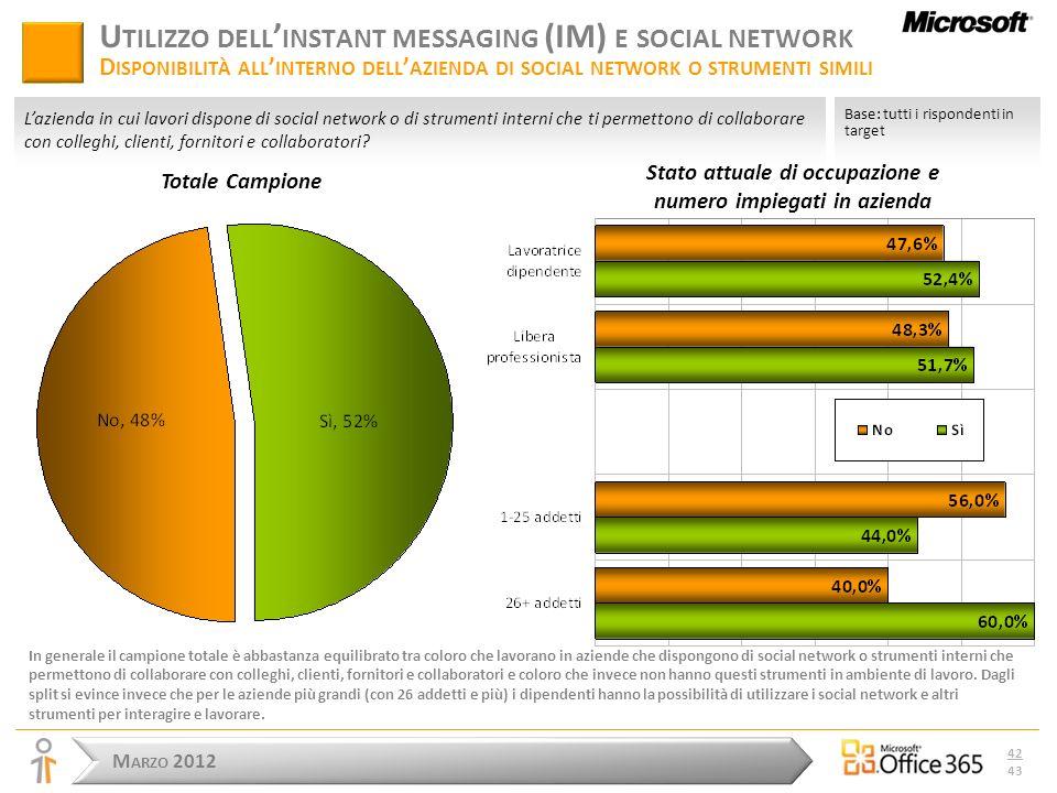 M ARZO 2012 42 43 U TILIZZO DELL INSTANT MESSAGING (IM) E SOCIAL NETWORK D ISPONIBILITÀ ALL INTERNO DELL AZIENDA DI SOCIAL NETWORK O STRUMENTI SIMILI In generale il campione totale è abbastanza equilibrato tra coloro che lavorano in aziende che dispongono di social network o strumenti interni che permettono di collaborare con colleghi, clienti, fornitori e collaboratori e coloro che invece non hanno questi strumenti in ambiente di lavoro.