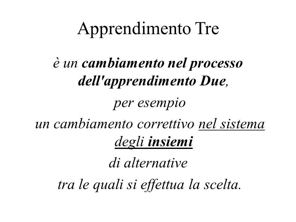 Apprendimento Tre è un cambiamento nel processo dell'apprendimento Due, per esempio un cambiamento correttivo nel sistema degli insiemi di alternative