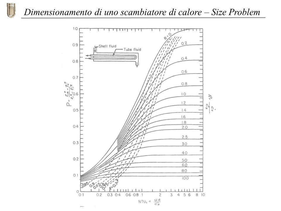 Iniziamo con il caratterizzare il lato tubi: Calcoliamo quindi il C t