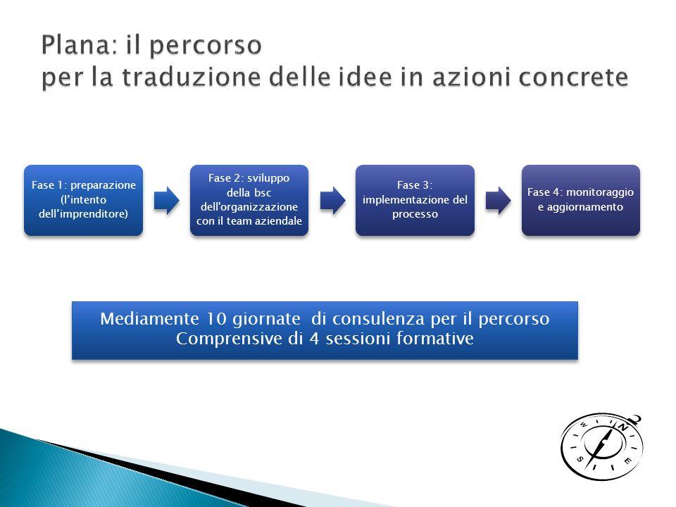 Mediamente 10 giornate di consulenza per il percorso Comprensive di 4 sessioni formative Mediamente 10 giornate di consulenza per il percorso Comprensive di 4 sessioni formative