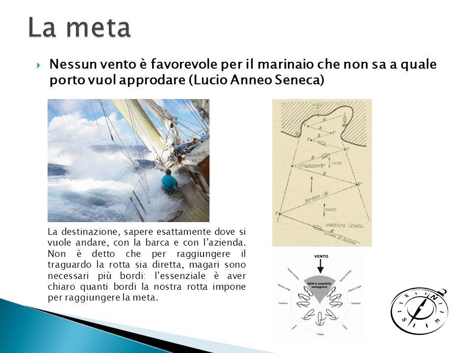 Nessun vento è favorevole per il marinaio che non sa a quale porto vuol approdare (Lucio Anneo Seneca) La destinazione, sapere esattamente dove si vuole andare, con la barca e con lazienda.