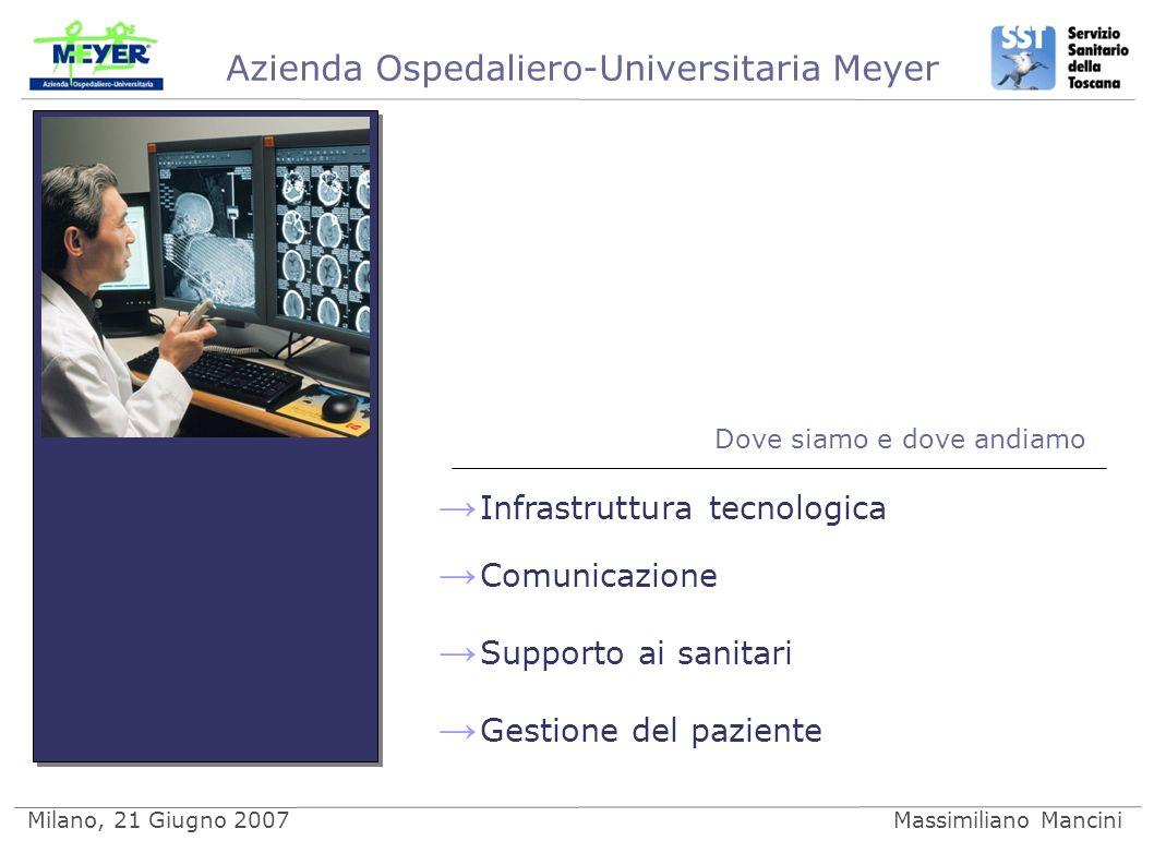 Azienda Ospedaliero-Universitaria Meyer Milano, 21 Giugno 2007Massimiliano Mancini Dove siamo e dove andiamo Infrastruttura tecnologica Comunicazione Supporto ai sanitari Gestione del paziente