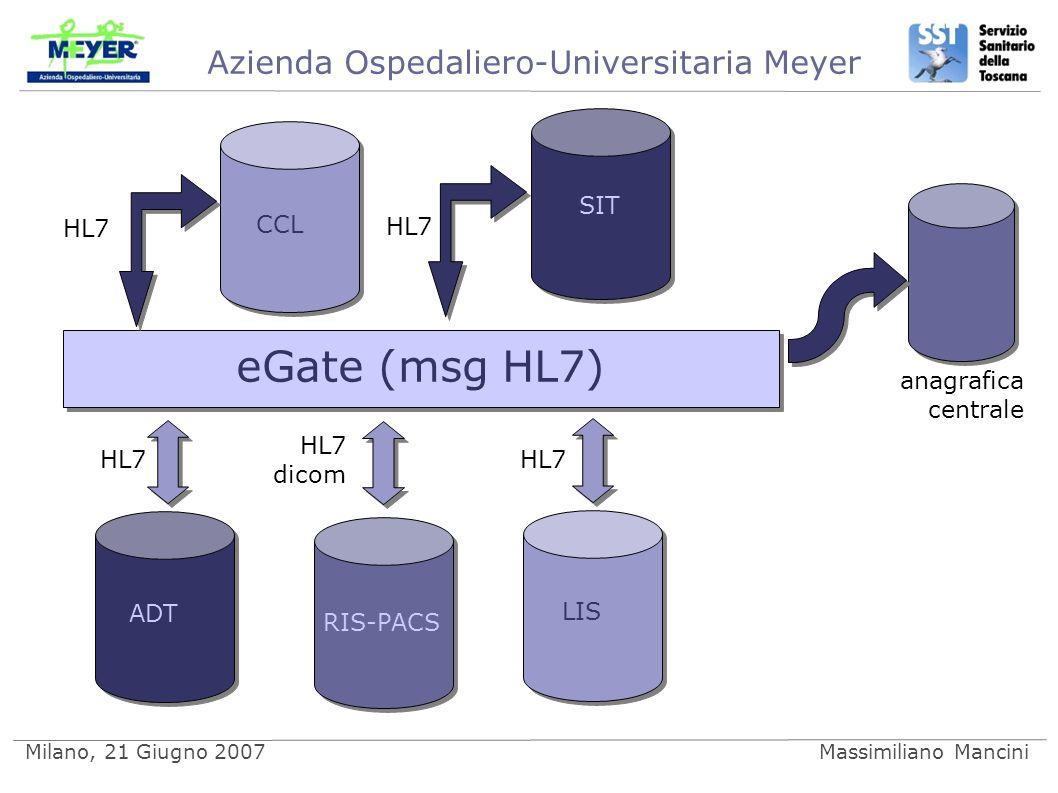 Azienda Ospedaliero-Universitaria Meyer Milano, 21 Giugno 2007Massimiliano Mancini ADT RIS-PACS LIS SIT CCL eGate (msg HL7) HL7 HL7 dicom anagrafica centrale