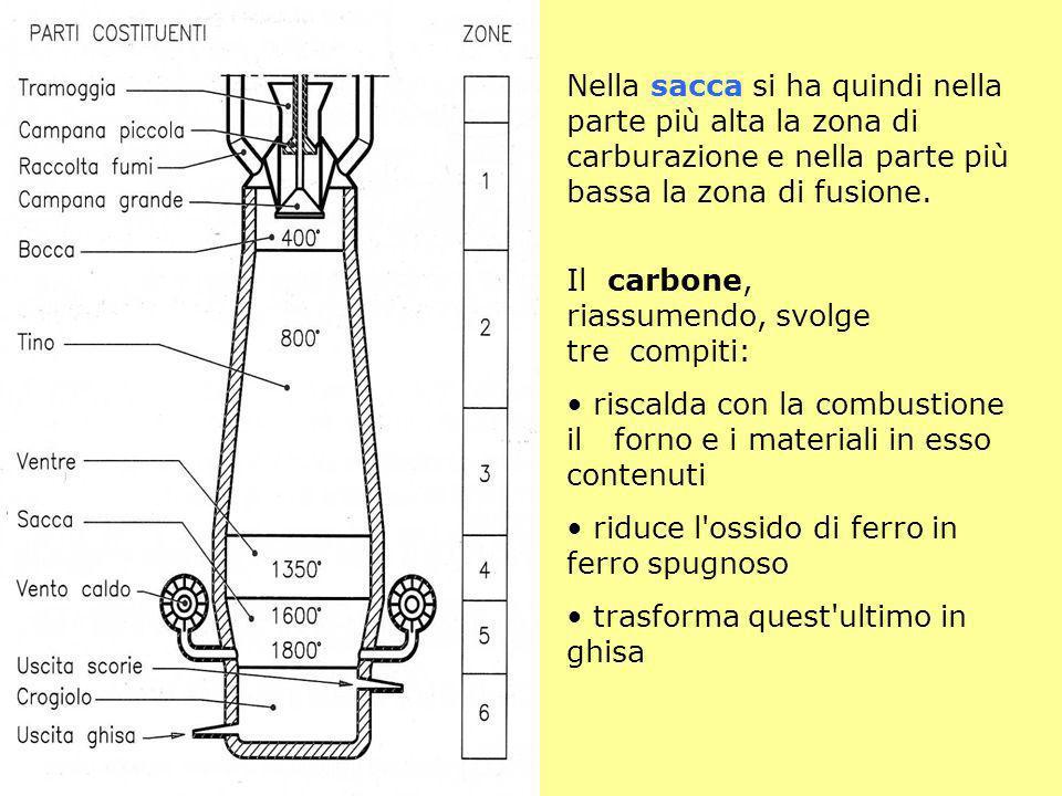 Nella sacca si ha quindi nella parte più alta la zona di carburazione e nella parte più bassa la zona di fusione. Il carbone, riassumendo, svolge tre