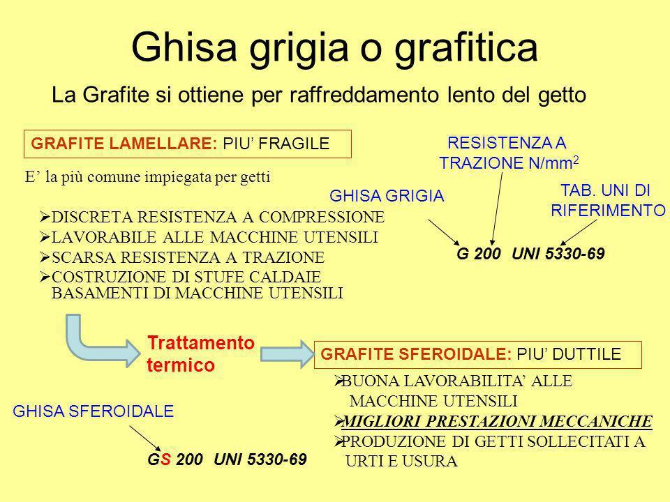 Ghisa grigia o grafitica E la più comune impiegata per getti DISCRETA RESISTENZA A COMPRESSIONE LAVORABILE ALLE MACCHINE UTENSILI SCARSA RESISTENZA A