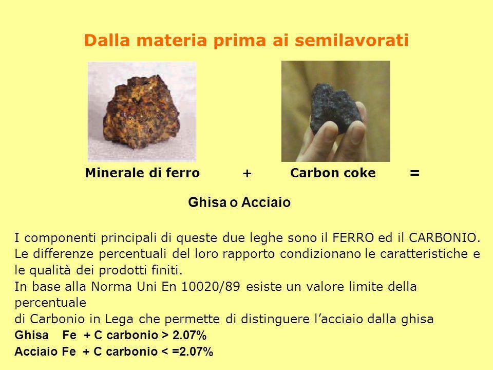 Dalla materia prima ai semilavorati Ghisa o Acciaio I componenti principali di queste due leghe sono il FERRO ed il CARBONIO. Le differenze percentual