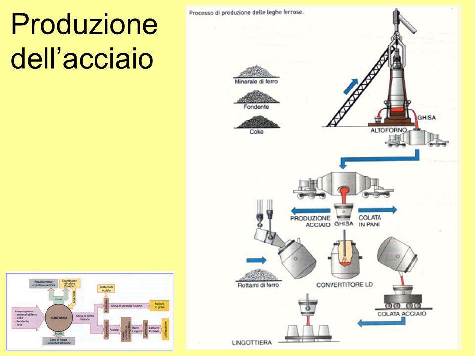 Produzione dellacciaio