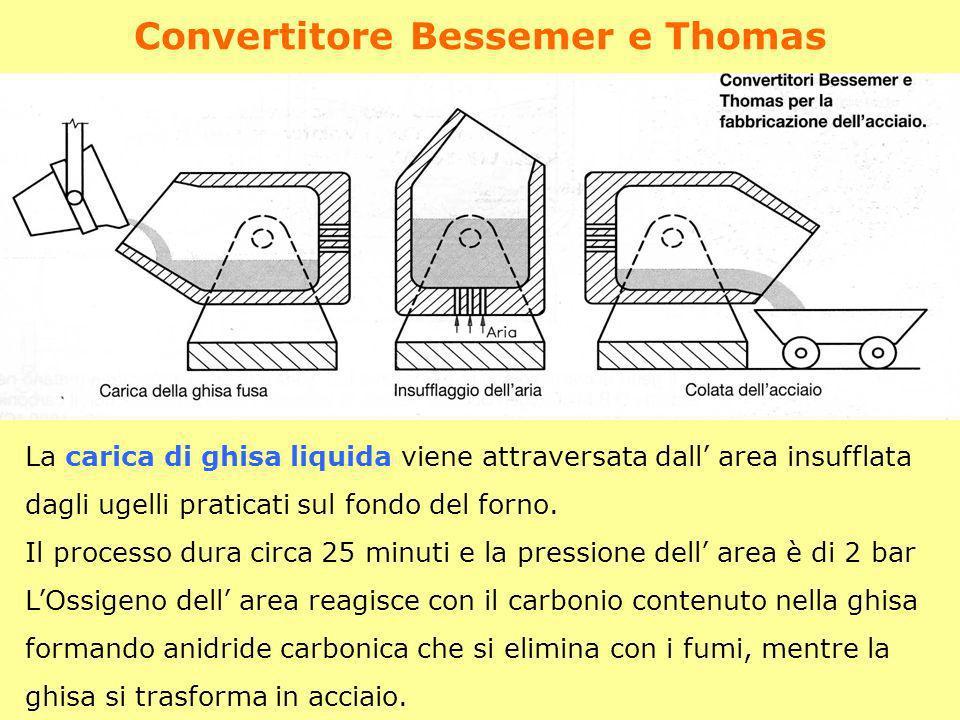 Convertitore Bessemer e Thomas La carica di ghisa liquida viene attraversata dall area insufflata dagli ugelli praticati sul fondo del forno. Il proce