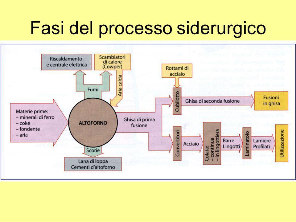 Fasi del processo siderurgico