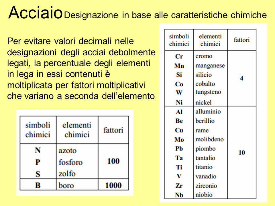 Acciaio Designazione in base alle caratteristiche chimiche Per evitare valori decimali nelle designazioni degli acciai debolmente legati, la percentua