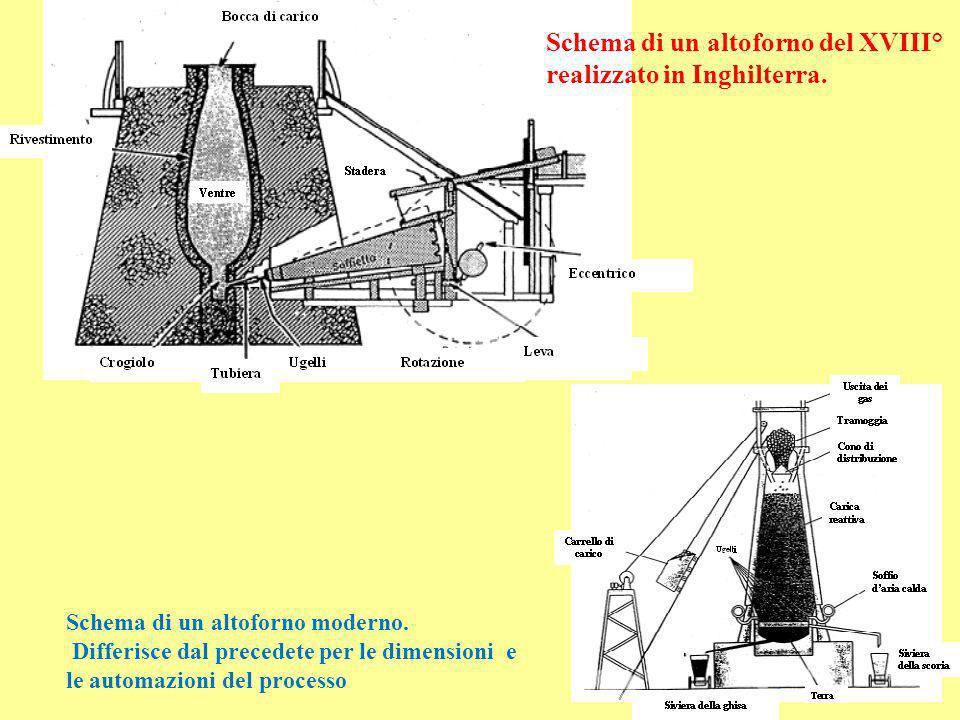 Schema di un altoforno del XVIII° realizzato in Inghilterra. Schema di un altoforno moderno. Differisce dal precedete per le dimensioni e le automazio