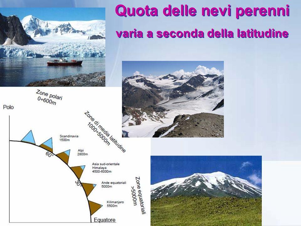 Quota delle nevi perenni varia a seconda della latitudine Quota delle nevi perenni varia a seconda della latitudine