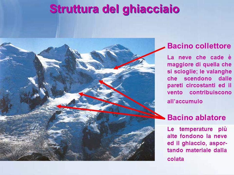 Struttura del ghiacciaio Bacino collettore La neve che cade è maggiore di quella che si scioglie; le valanghe che scendono dalle pareti circostanti ed il vento contribuiscono allaccumulo Bacino ablatore Le temperature più alte fondono la neve ed il ghiaccio, aspor- tando materiale dalla colata