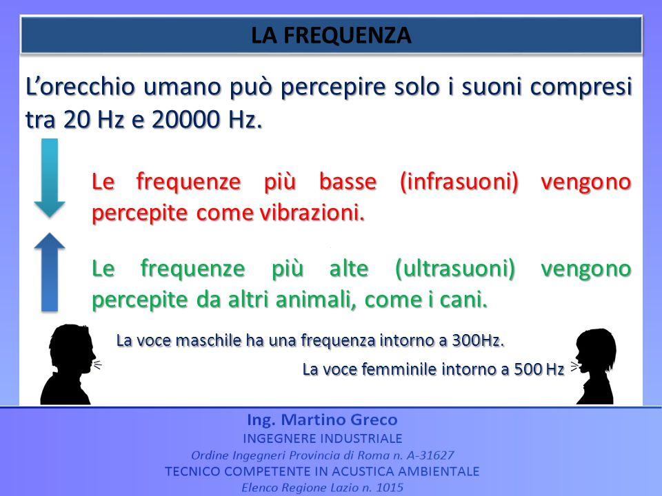 Lorecchio umano può percepire solo i suoni compresi tra 20 Hz e 20000 Hz. Le frequenze più basse (infrasuoni) vengono percepite come vibrazioni. Le fr