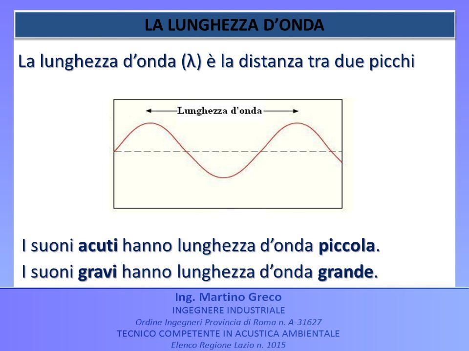 La lunghezza donda (λ) è la distanza tra due picchi I suoni acuti hanno lunghezza donda piccola. I suoni gravi hanno lunghezza donda grande.