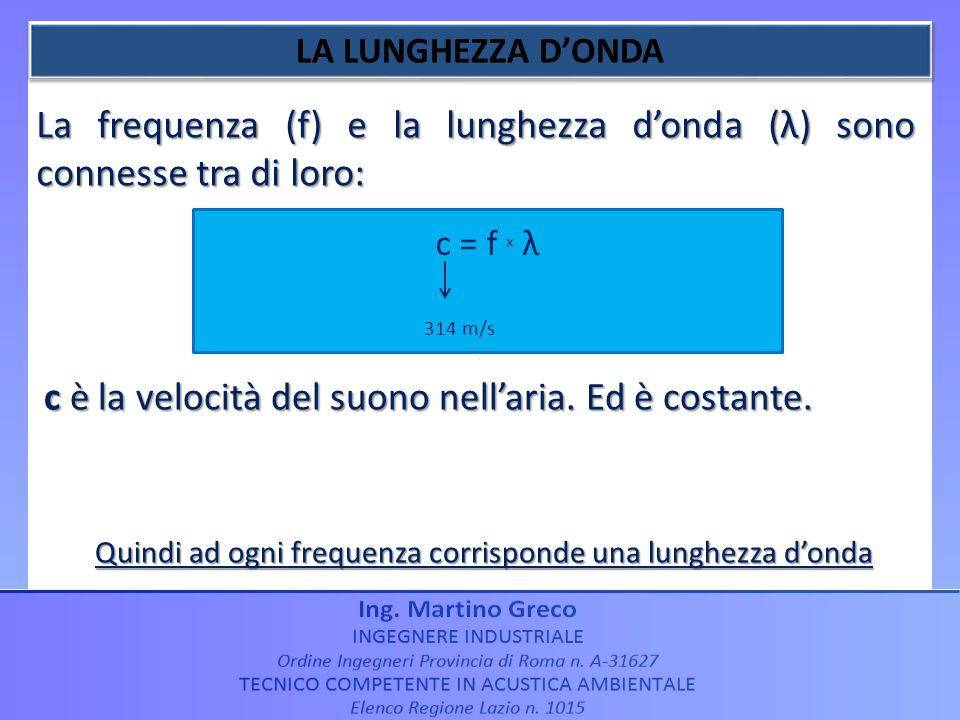 La frequenza (f) e la lunghezza donda (λ) sono connesse tra di loro: c è la velocità del suono nellaria. Ed è costante. Quindi ad ogni frequenza corri