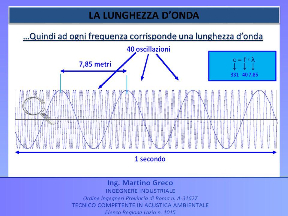 …Quindi ad ogni frequenza corrisponde una lunghezza donda ESEMPIO