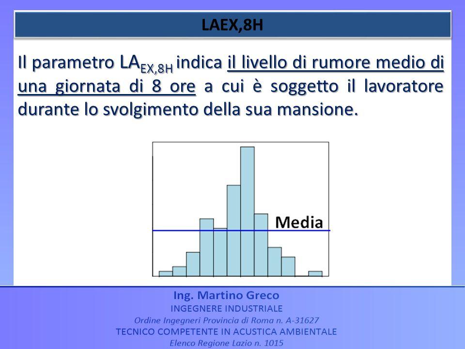 Il parametro LA EX,8H indica il livello di rumore medio di una giornata di 8 ore a cui è soggetto il lavoratore durante lo svolgimento della sua mansi