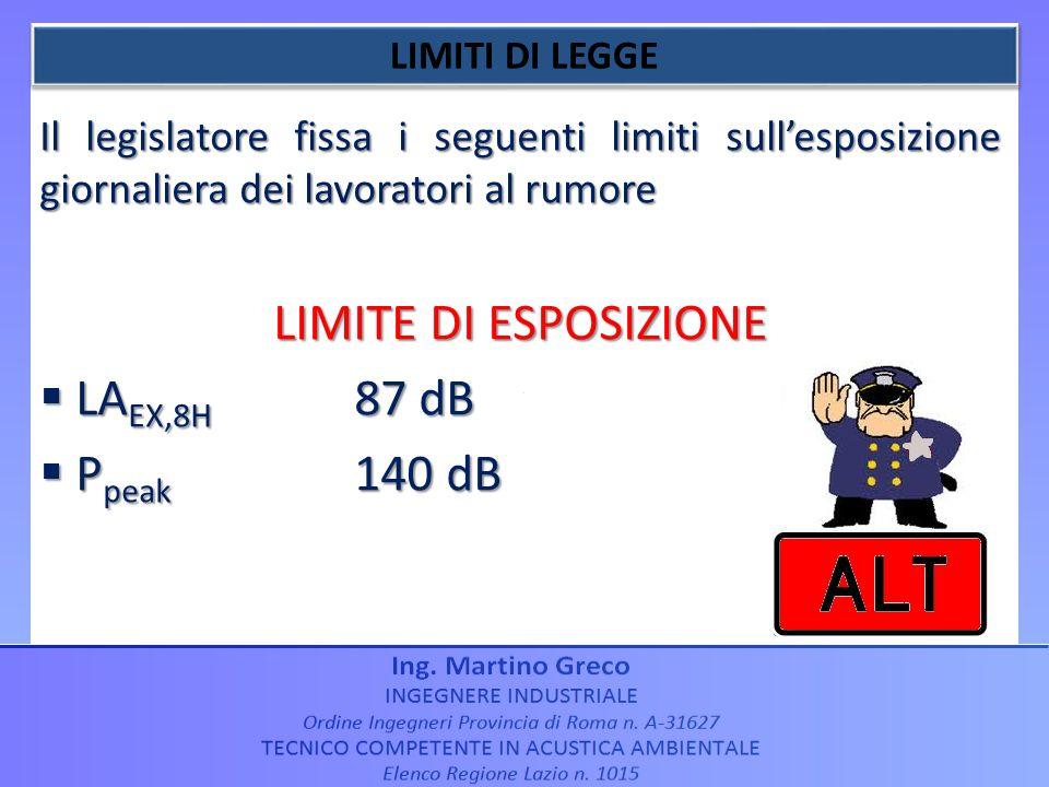 Il legislatore fissa i seguenti limiti sullesposizione giornaliera dei lavoratori al rumore LIMITE DI ESPOSIZIONE LA EX,8H 87 dB LA EX,8H 87 dB P peak