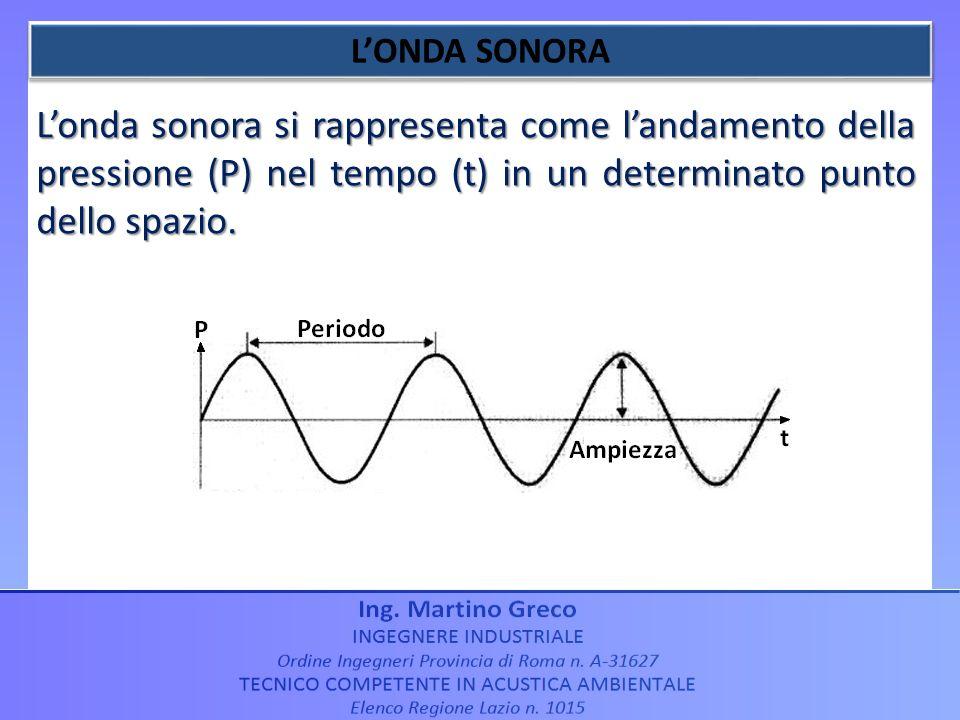 Londa sonora si rappresenta come landamento della pressione (P) nel tempo (t) in un determinato punto dello spazio.