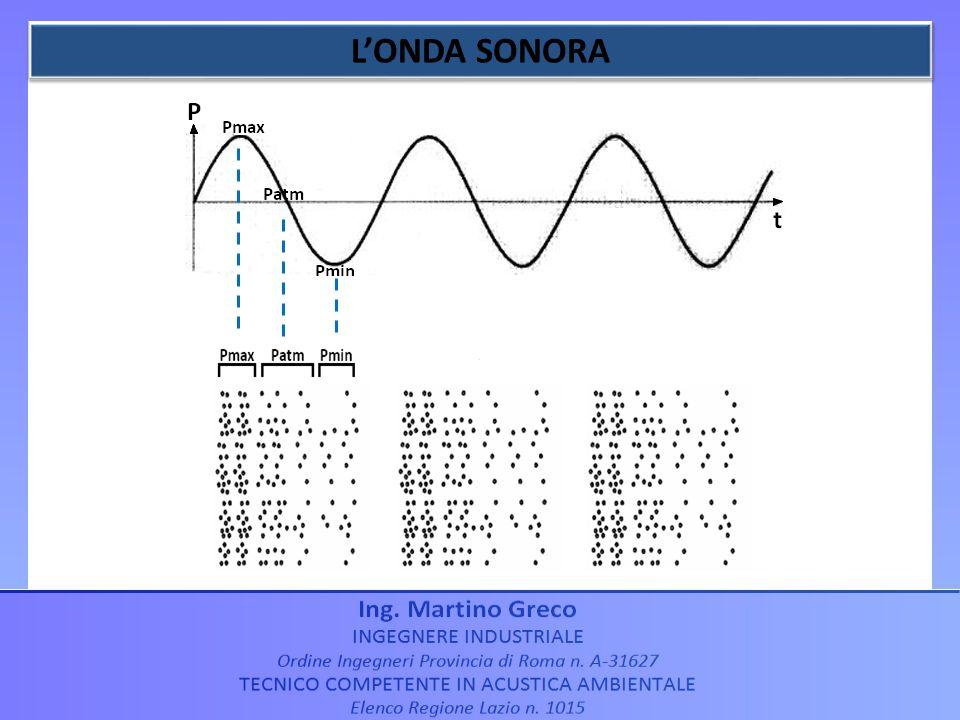 La frequenza (f) indica quanto spesso londa sonora oscilla.