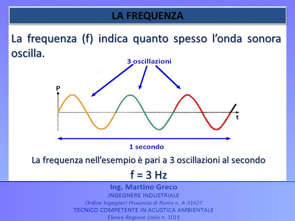 La frequenza (f) indica quanto spesso londa sonora oscilla. La frequenza nellesempio è pari a 3 oscillazioni al secondo f = 3 Hz